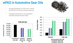 Gear Oil Synfluid mPAOs High Viscosity Base Oils.png