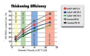 mPAO Thickening Efficiency.png
