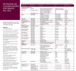 API-Engine-Oil-Classifications-2010-002.jpg