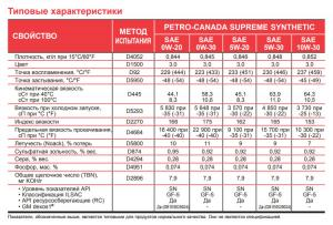 Petro-Canada-Supreme-Synthetic-0W-20-TDS.jpg