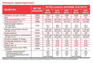Petro-Canada-Supreme-Synthetic-0W-30 TDS.jpg