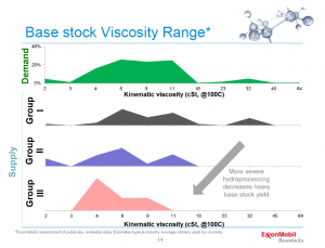 base stock viscosity.png