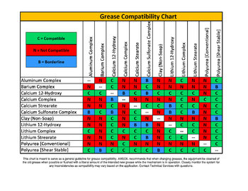 greasecompatibilitychart.jpg